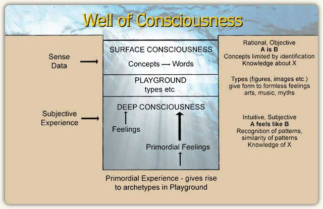 Well of Consiousness